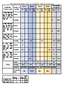 Đề kiểm ra cuối năm Tin học Lớp 4 - Năm học 2016-2017 - Huyện Thanh Trì