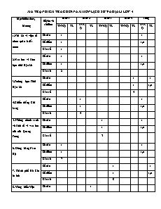 Đề kiểm tra cuối năm Lịch sử và Địa lí Lớp 4 - Năm học 2015-2016 - Trường Tiểu học Nà Bó 2