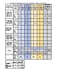 Đề kiểm tra cuối năm Tin học Lớp 3 - Năm học 2016-2017 - Huyện Thanh Trì